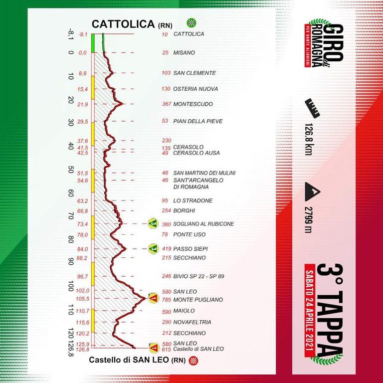 Giro per Dante tappe.jpg